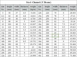 C Channel Chart Channel Iron Dimensions Ikaslan Com Co