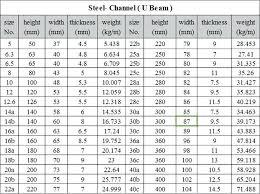 Channel Iron Dimensions Ikaslan Com Co