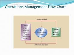 Process Charts In Operations Management Production Operations Management