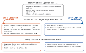 career plan career planning by year career centre