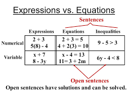 equalities inequalities is less than equals the same as algebraic expressions translate phrases worksheets