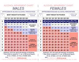 Dui Alcohol Level Chart Drunk Driving Facts Bac Charts Hubpages