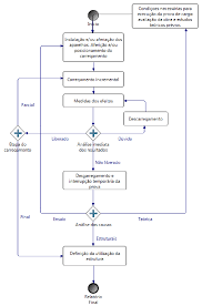 Control Activities Flow Chart Of A Load Test Source