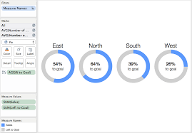 Tableau Tip How To Make Kpi Donut Charts Donut Chart