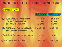Mig Welding Gas Pressure Chart What Shielding Gas Should I Use When Welding Aluminum