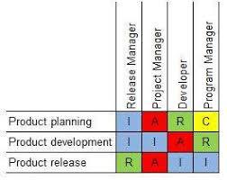 Raci Chart Tool Tutorialspoint