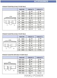 Jic To An Chart Haiku Power Safe Passage To Hydraulics Power