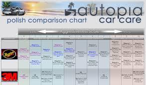 Meguiars Cutting Compound Chart Updated 9 2015 Autopia Polish Comparison Chart Page 4