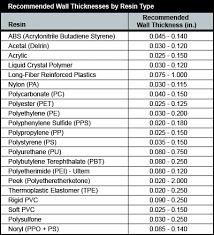 Heat Treat Shrinkage Chart Plastic Material Shrinkage Chart Pdf Bedowntowndaytona Com