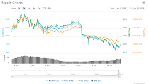 Gemini Btc Chart Gemini Ethereum Ripple Euro Chart