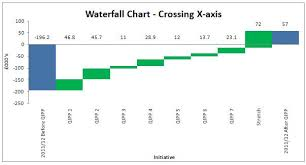 Waterfall Charts That Cross The X Axis