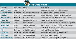 Crm Comparison Chart 12 Best Customer Relationship Management Crm Software