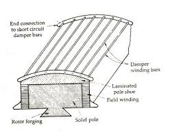 starting of a synchronous motor prime mover damper winding starting of synchronous machine fig 2