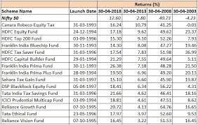 Reliance Tax Saver Fund Growth Chart Mutual Funds Mutual Funds With The Best 20 Year Track Record