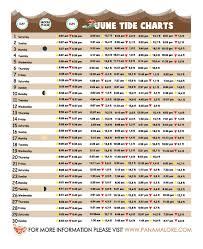 Tide Chart Coronado Lore Magazine Magazinelore Twitter