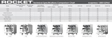 Rocket Coffee Machines Comparison Chart Auspresso Pty Ltd