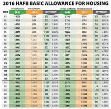 2016 Usmc Pay Chart Www Bedowntowndaytona Com