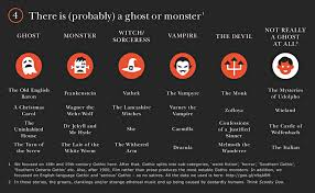 how to tell you re reading a gothic novel in pictures books  gothic novels there is probably a ghost or monster