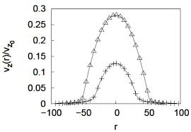 normalized velocity profiles calculated using the brinkman equation vz0 is the velocity at the center