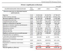 Рентабельность активов roa Формула Пример расчета для ОАО КБ  Отчет о прибылях и убытках ОАО ОКБ Сухой