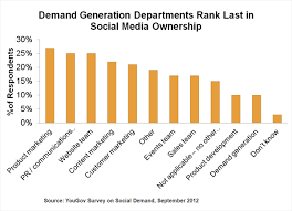 Who Owns The Media Chart Who Owns Social Media In The Marketing Team Chart