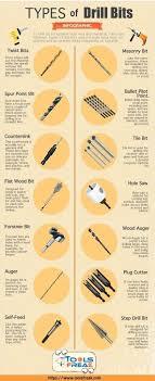 Drill Bit Types Chart 404academy Co