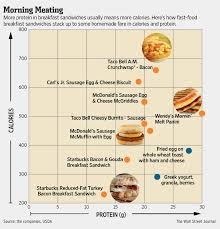 Breakfast Sandwiches Balancing Protein And Calories The