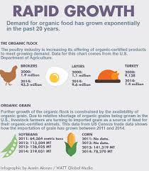 Growth Of A Chicken Chart Organic Poultry Production Growth Hurt By Feed Shortages