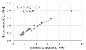 Compressive Strength Chart Compressive Strength Chart Depending On The Water Cement