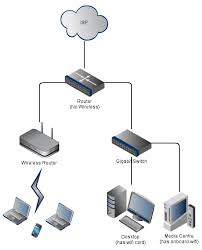 networking hybrid wireless network repeating ask ubuntu wifi network diagram at Wireless Access Point Network Diagram