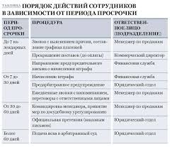 Работа с задолженностью правила эффективности Работа с дебиторской задолженностью правила эффективности