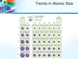 III. Periodic Trends. Types of Periodic Trends Atomic size (atomic ...
