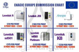 Enagic Compensation Plan Chart Enagic Resources Journey To 6a