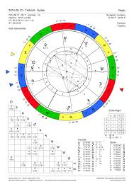 Fullmoon Natalchart Sagittarius Regiomontanus Www