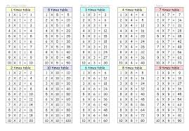 16 Times Table Chart Multiplication Times Tables Chart Csdmultimediaservice Com