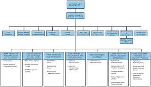 Usda Rural Development Organizational Chart Internship Overview Kisha Ferguson