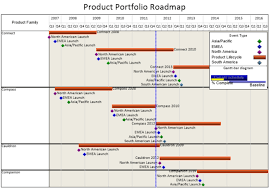 roadmap templates excel product portfolio roadmap in excel onepager express for roadmap