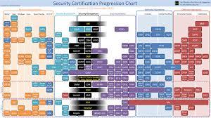 Um Chart Security Certification Progression Chart