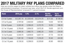 Usaa Pay Chart 2017 68 Most Popular Army Pay Chart Usaa