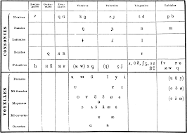 Listen to the audio pronunciation in english. Ipa Historical Charts