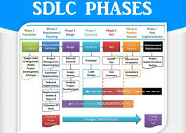 Software Development Life Cycle Phases Sdlc Phases Development Life Cycle Software Development