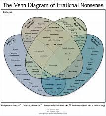 Venn Diagram Techniques The Reason Stick The Venn Diagram Of Irrational Nonsense