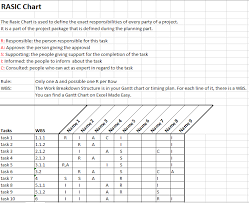raci chart excel rasic or raci chart in project management by excel made easy