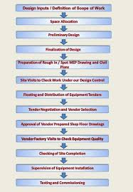 Mistry Associates Planning Process And Methodology