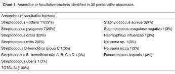 Microbiology Of Peritonsillar Abscesses