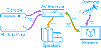av inputs outputs understanding the flow of signals cable using hdmi arc in your home theatre
