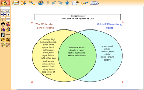 Venn Diagram Living And Nonliving Things Process Activities Closure Telecollaborative Project Et 630