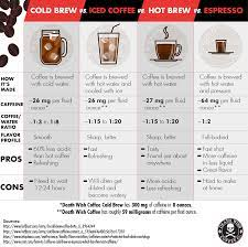 Cold brew coffee is more popular than ever, and for good reason. The Ultimate Guide To Cold Brew Coffee How To Make Cold Brew Recipes Death Wish Coffee Company