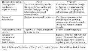 Scaffolding Definition Vygotsky Vygotsky Simply Psychology