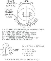 Chart Engine New Engine Bearing Clearance Chart Michaelkorsph Me